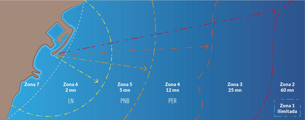 Categorías de diseño de embarcaciones y Zonas de Navegación